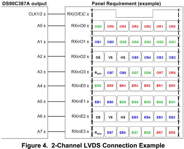HDMI/DVI to LVDS Bridge 24bit or 18 bit mode - High Speed ...