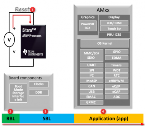 resolved] rtos processor sdk am437x bootloader and qspi flashusing the bootloader from processor sdk rtos is always 2 stage boot primary bootloader is the rom bootloader and secondary bootloader is the bootloader