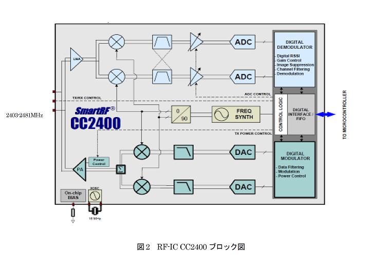 Cc3200 rf block diagram simplelink wifi cc31xxcc32xx forum cc3200 rf block diagram ccuart Images