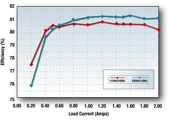 The efficiency graph from PMP8363 illustrates how quasi-resonant control makes it possible to achieve over 80% efficiency, even with a 5V output.