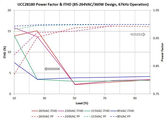 UCC28180 Power Factor and THD (85-264VAC/360W design, 67kHz operation)