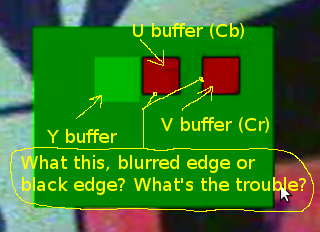 There is a problem with SWOSD  (How create yuv buffer, and why blur