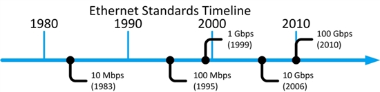 Picture of Ethernet Timeline from 1983 to present