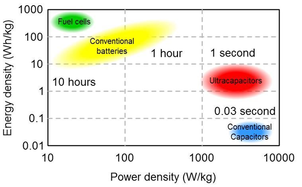 Supercapacitors-the solution for back-up power