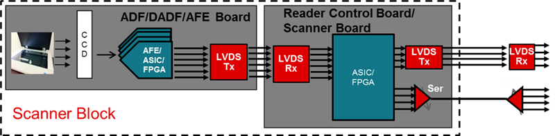 Applications Of Low Voltage Differential Signaling  Lvds